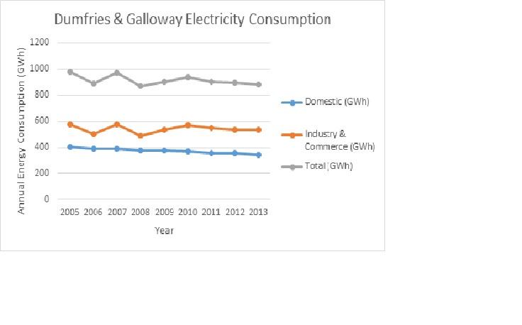Elect Consumption